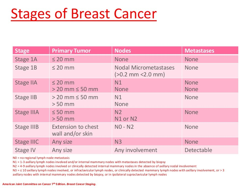 Cancer%20breast%20staging on Greater Than Less